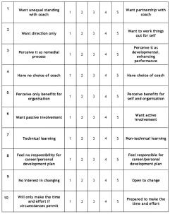 Coaching questionnaire table